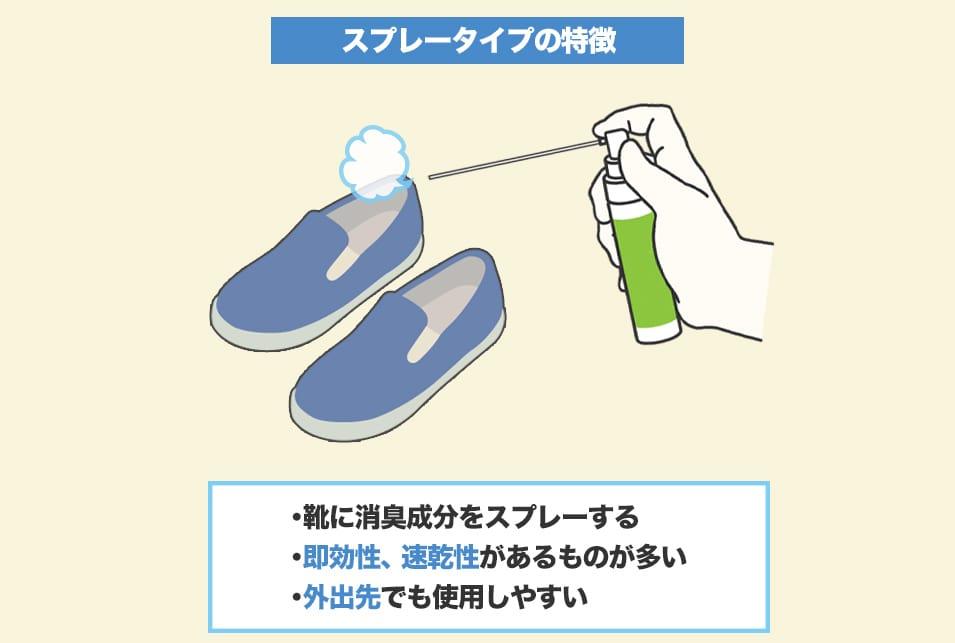 すぐに使えて即効性が期待できる『スプレータイプ』の靴消臭グッズ