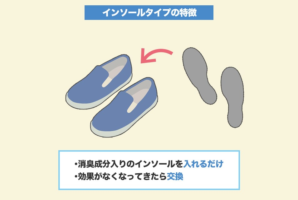 靴に入れるだけで簡単『インソールタイプ』の靴消臭グッズ
