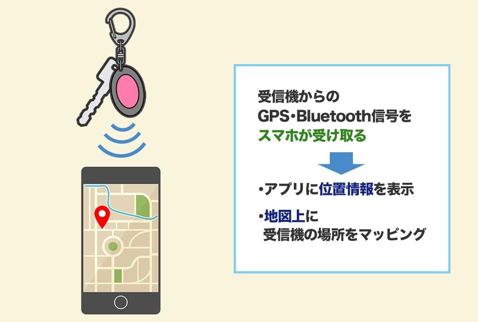 スマートフォンアプリで位置情報や通知を受け取ることもできる