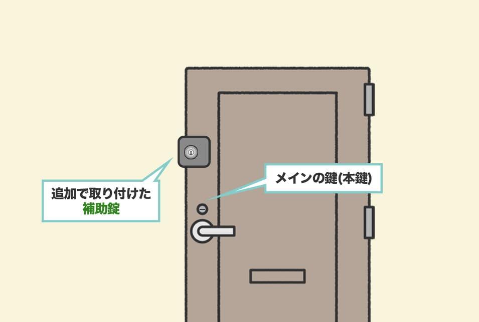 補助錠とはどんな鍵?