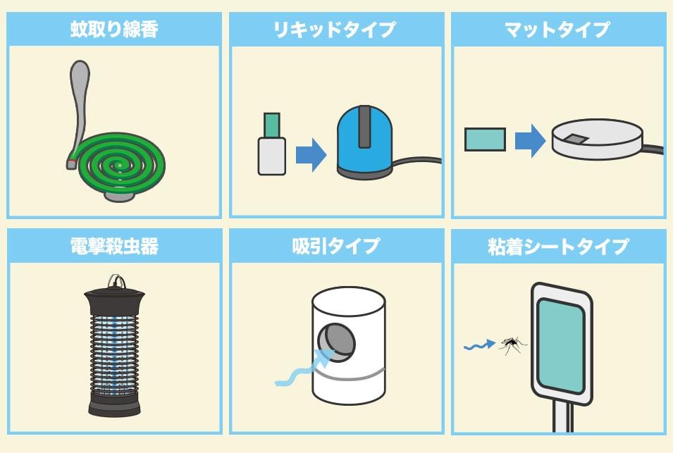 蚊取り器の種類を紹介