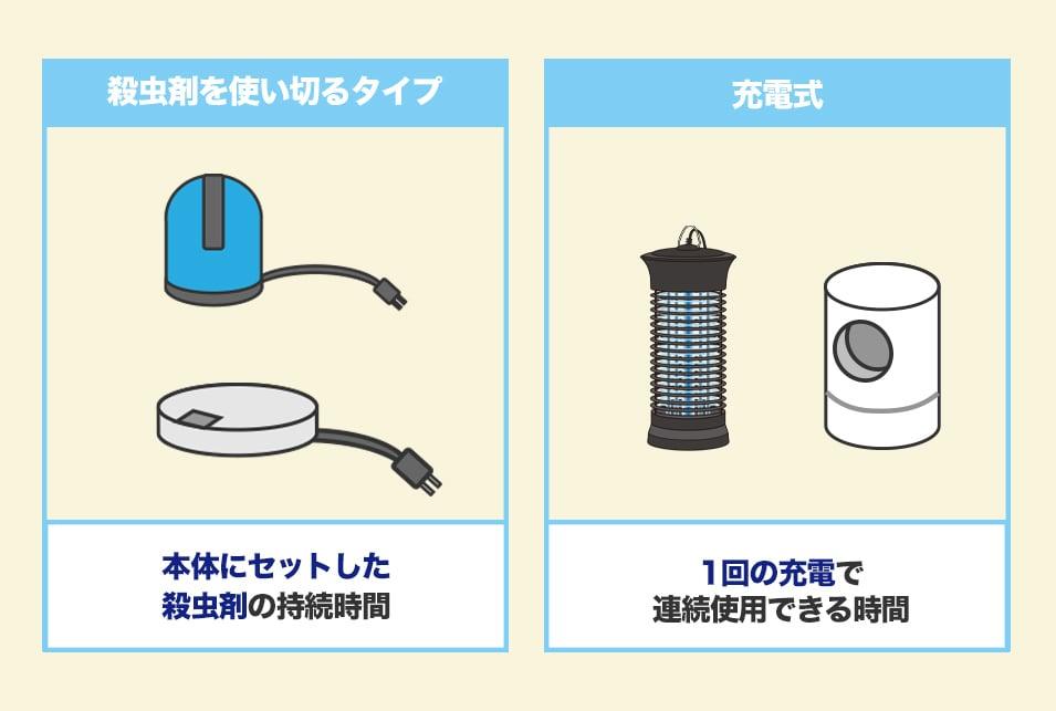 蚊取り器を『使用時間』で選ぶ