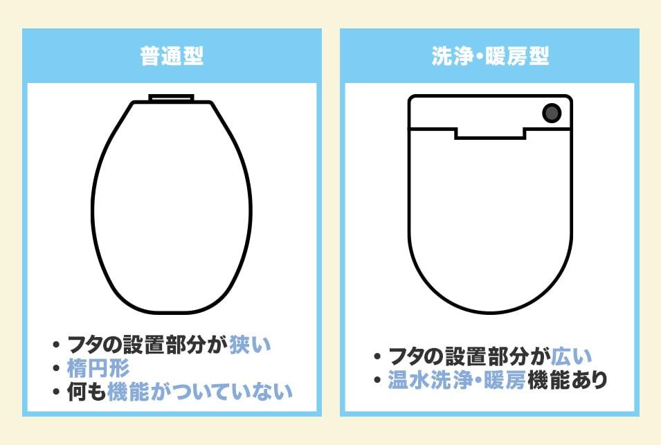 トイレのフタの形状2種類