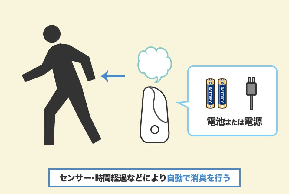 電池・電源で動くタイプのトイレ消臭剤