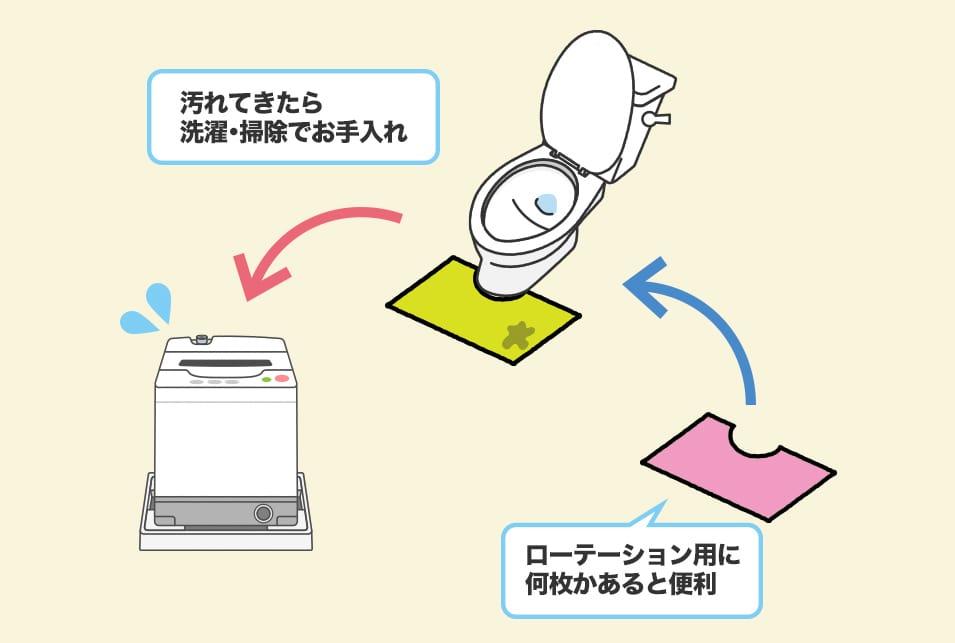 トイレマットが汚れてきたら洗濯・交換する