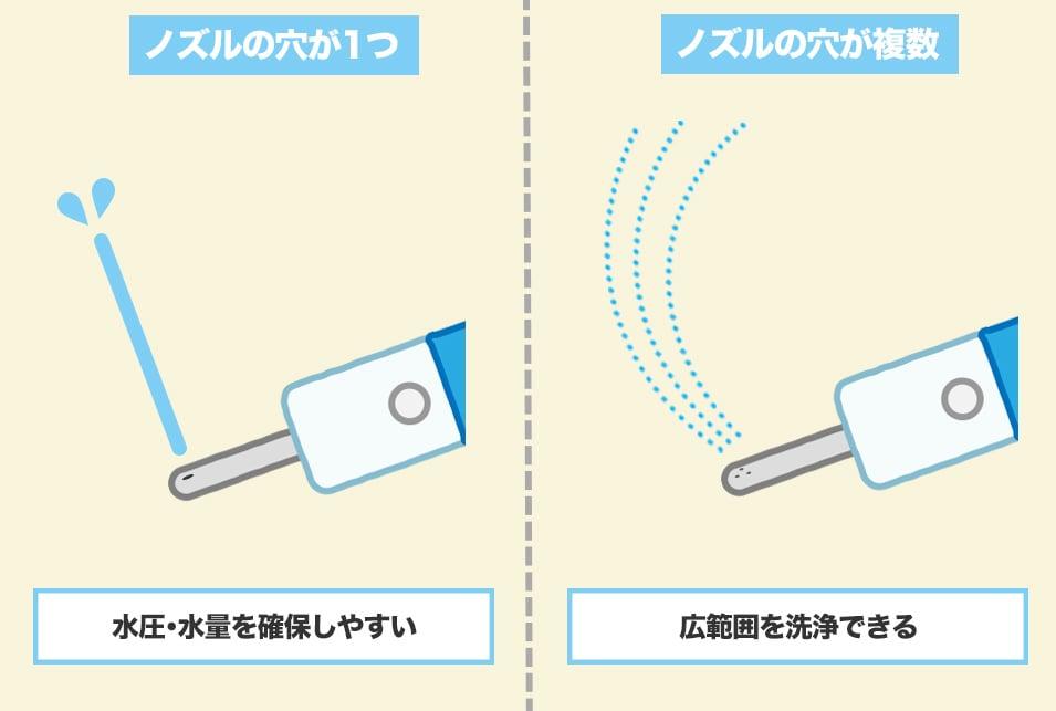 携帯ウォシュレットを『ノズルの穴の数』で選ぶ