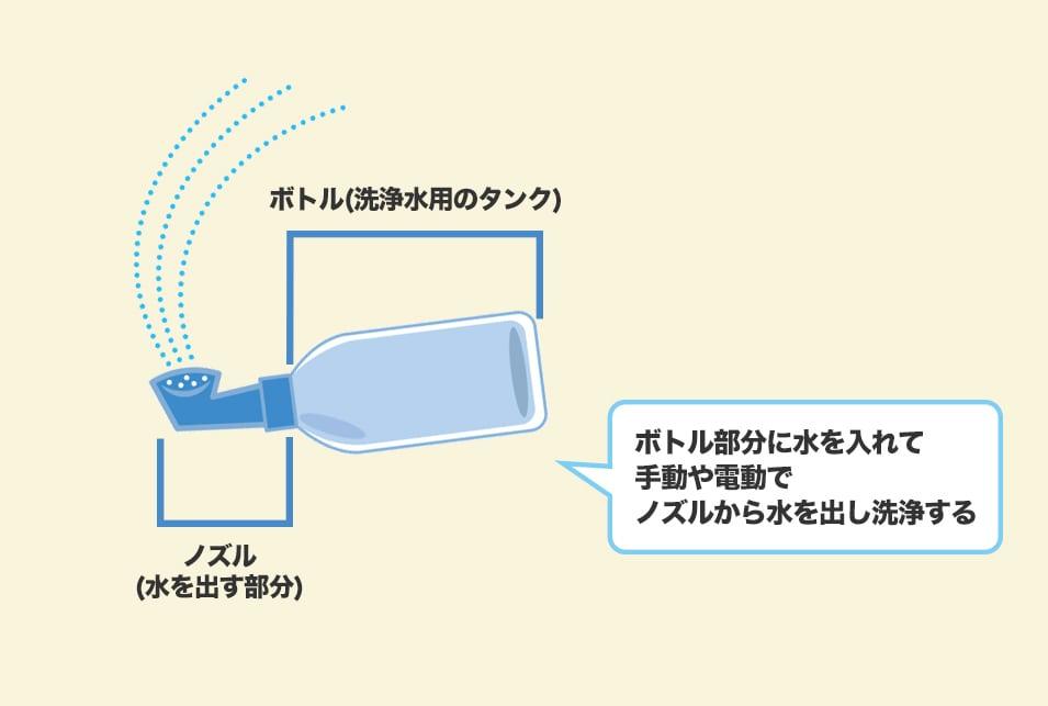 携帯ウォシュレットの使い方・使用シーン