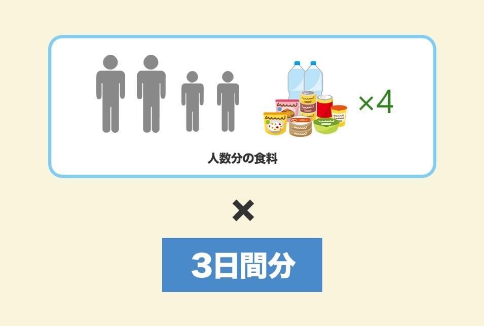非常食の備蓄は『最低でも人数分×3日間』を用意