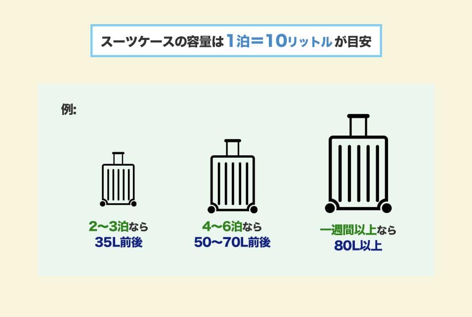 サムソナイトスーツケースを『大きさ・重量で選ぶ』